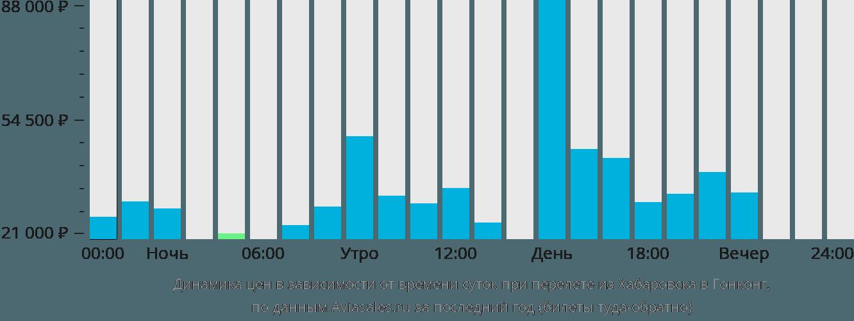 Динамика цен в зависимости от времени вылета из Хабаровска в Гонконг
