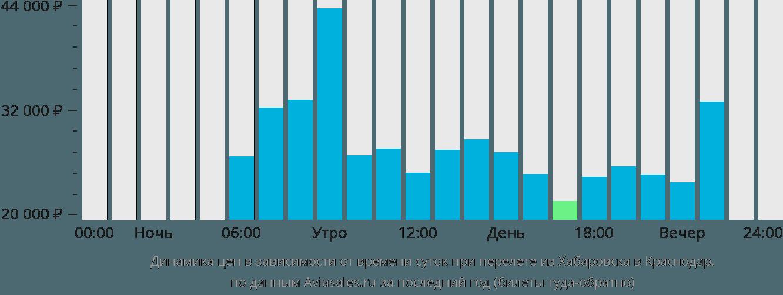 Динамика цен в зависимости от времени вылета из Хабаровска в Краснодар