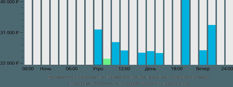 Динамика цен в зависимости от времени вылета из Хабаровска в Самару