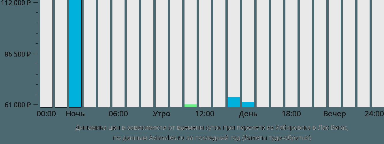 Динамика цен в зависимости от времени вылета из Хабаровска в Лас-Вегас