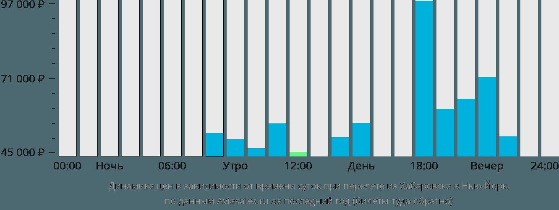 Динамика цен в зависимости от времени вылета из Хабаровска в Нью-Йорк