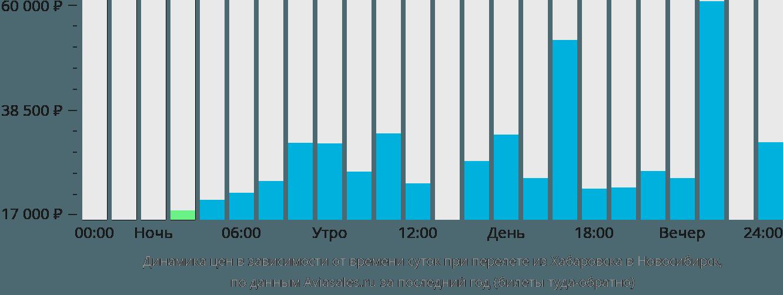 Динамика цен в зависимости от времени вылета из Хабаровска в Новосибирск