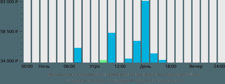 Динамика цен в зависимости от времени вылета из Хабаровска в Прагу