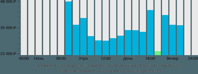 Динамика цен в зависимости от времени вылета из Хабаровска в Симферополь