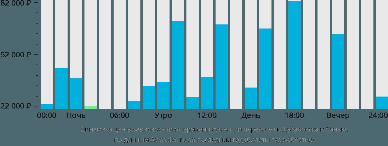 Динамика цен в зависимости от времени вылета из Хабаровска в Санью