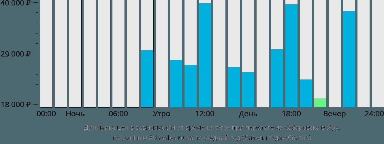 Динамика цен в зависимости от времени вылета из Хабаровска в Уфу