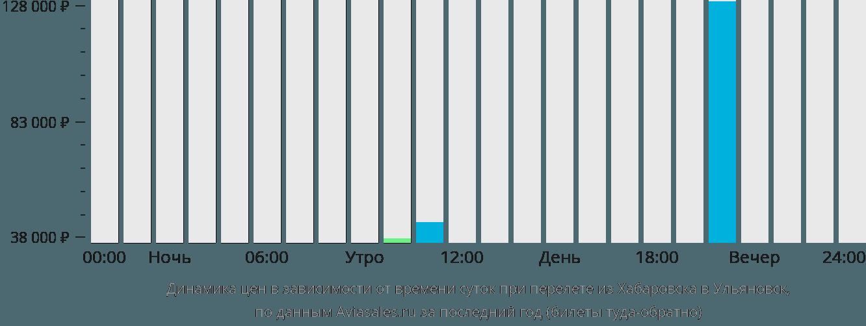 Динамика цен в зависимости от времени вылета из Хабаровска в Ульяновск
