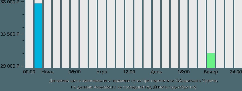 Динамика цен в зависимости от времени вылета из Хабаровска в Урумчи
