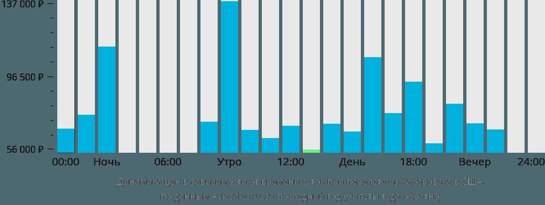 Динамика цен в зависимости от времени вылета из Хабаровска в США