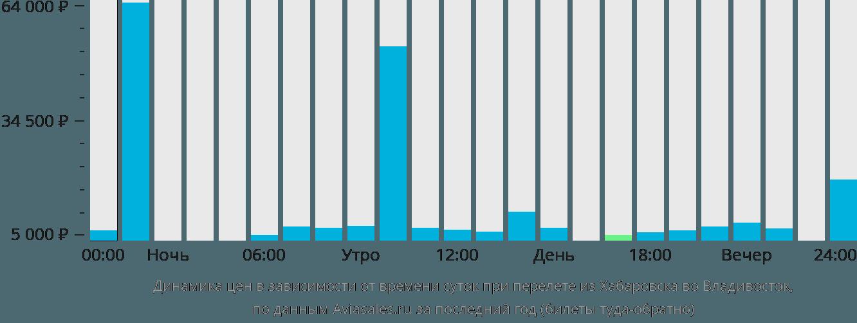 Динамика цен в зависимости от времени вылета из Хабаровска во Владивосток