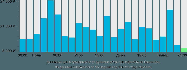 Динамика цен в зависимости от времени вылета из Кишинёва