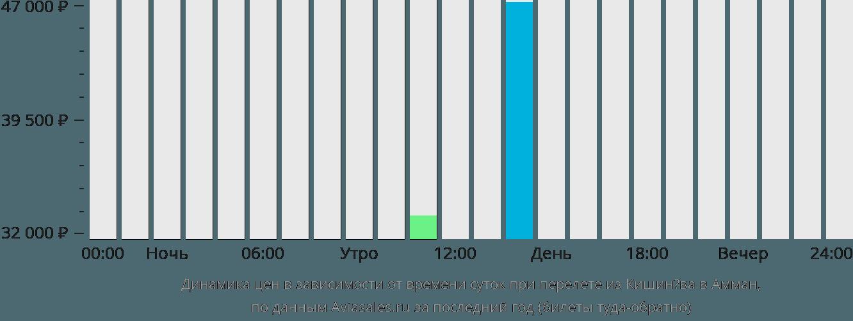Динамика цен в зависимости от времени вылета из Кишинёва в Амман