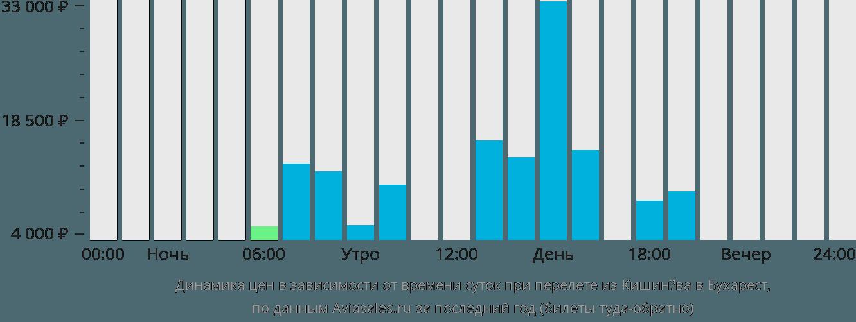 Динамика цен в зависимости от времени вылета из Кишинёва в Бухарест