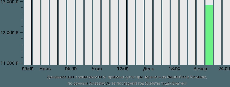 Динамика цен в зависимости от времени вылета из Кишинёва в Катанию