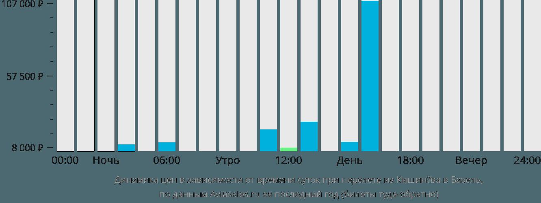 Динамика цен в зависимости от времени вылета из Кишинёва в Базель