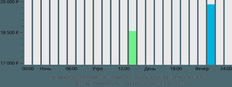 Динамика цен в зависимости от времени вылета из Кишинёва в Геную