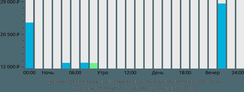 Динамика цен в зависимости от времени вылета из Кишинёва в Хельсинки