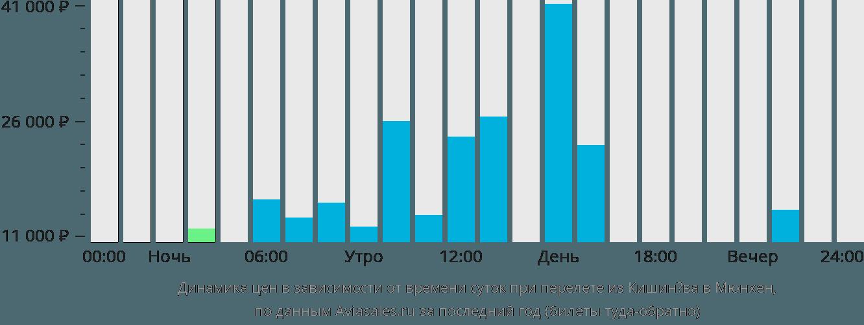 Динамика цен в зависимости от времени вылета из Кишинёва в Мюнхен