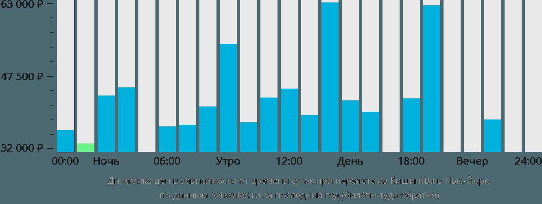 Динамика цен в зависимости от времени вылета из Кишинёва в Нью-Йорк