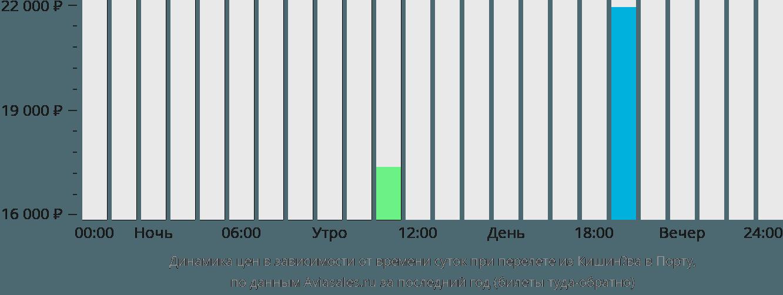 Динамика цен в зависимости от времени вылета из Кишинёва в Порту