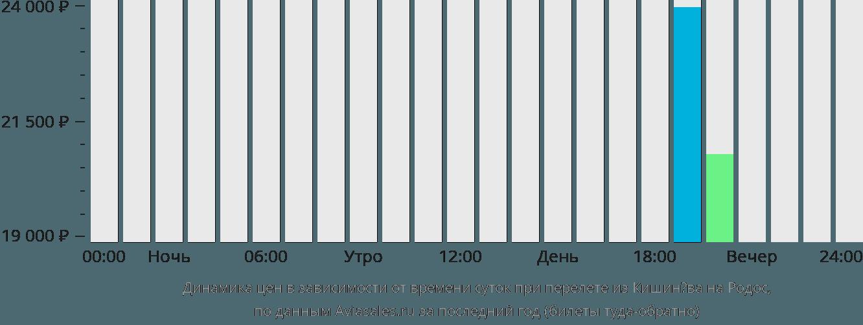 Динамика цен в зависимости от времени вылета из Кишинёва на Родос