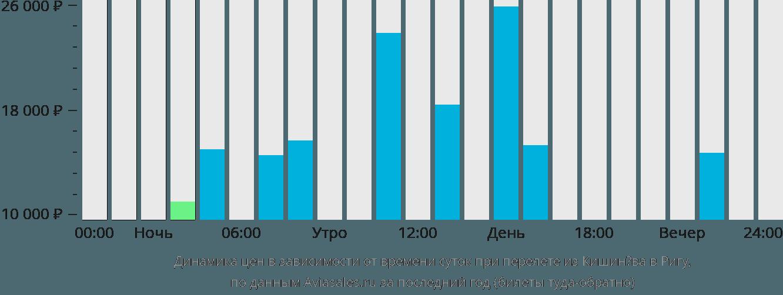 Динамика цен в зависимости от времени вылета из Кишинёва в Ригу