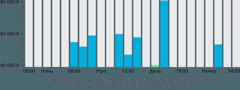 Динамика цен в зависимости от времени вылета из Кишинёва в Сан-Франциско