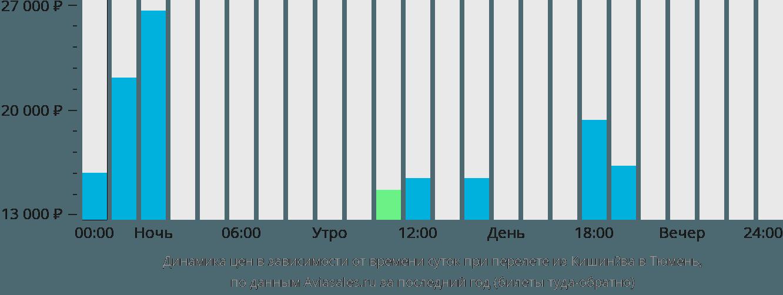 Динамика цен в зависимости от времени вылета из Кишинёва в Тюмень