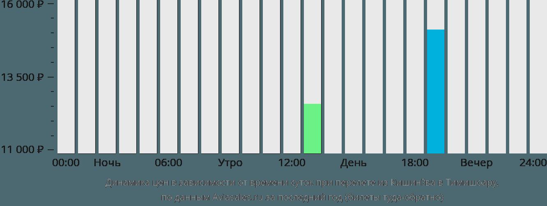 Динамика цен в зависимости от времени вылета из Кишинёва в Тимишоару