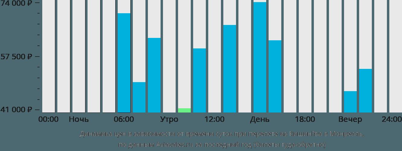 Динамика цен в зависимости от времени вылета из Кишинёва в Монреаль