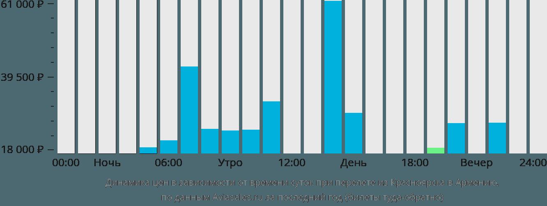 Динамика цен в зависимости от времени вылета из Красноярска в Армению