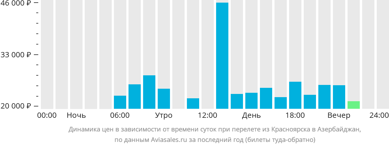 Динамика цен в зависимости от времени вылета из Красноярска в Азербайджан