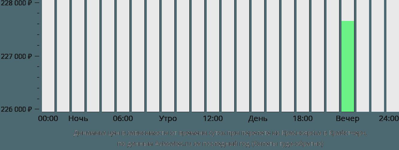 Динамика цен в зависимости от времени вылета из Красноярска в Крайстчерч
