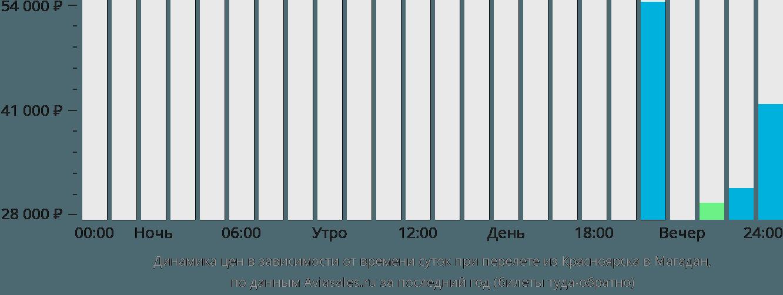 Динамика цен в зависимости от времени вылета из Красноярска в Магадан