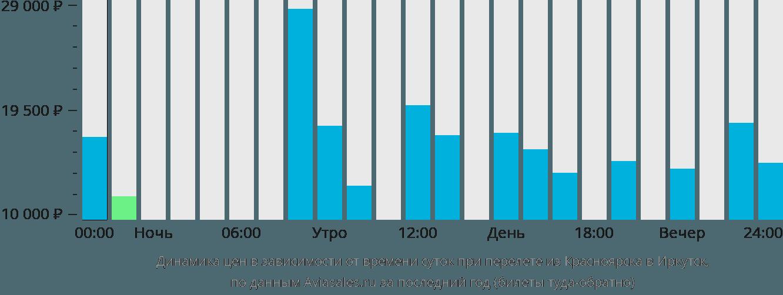 Динамика цен в зависимости от времени вылета из Красноярска в Иркутск