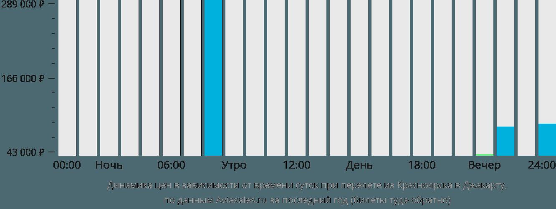 Динамика цен в зависимости от времени вылета из Красноярска в Джакарту