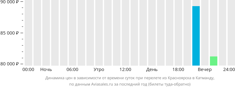 Динамика цен в зависимости от времени вылета из Красноярска в Катманду