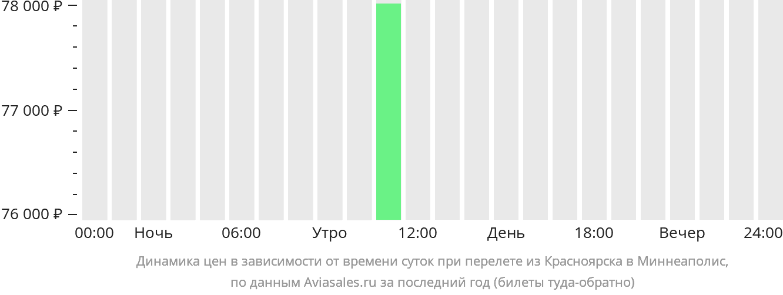 Динамика цен в зависимости от времени вылета из Красноярска в Миннеаполис