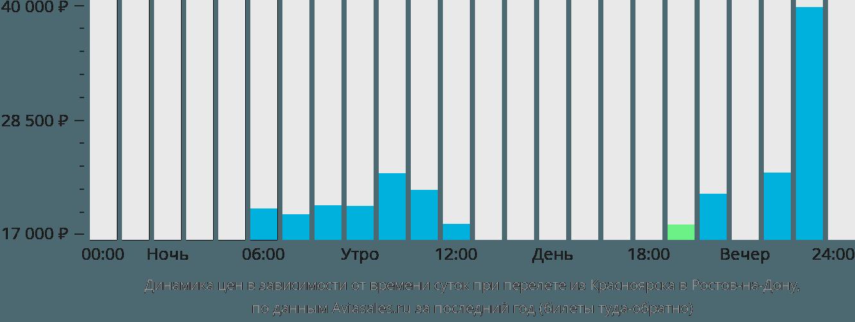 Динамика цен в зависимости от времени вылета из Красноярска в Ростов-на-Дону