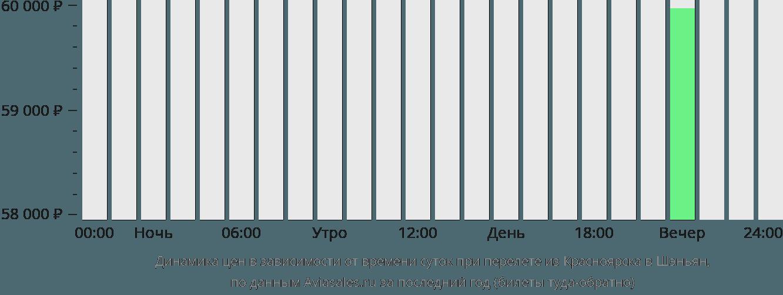 Динамика цен в зависимости от времени вылета из Красноярска в Шэньян