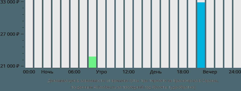 Динамика цен в зависимости от времени вылета из Красноярска в Саранск