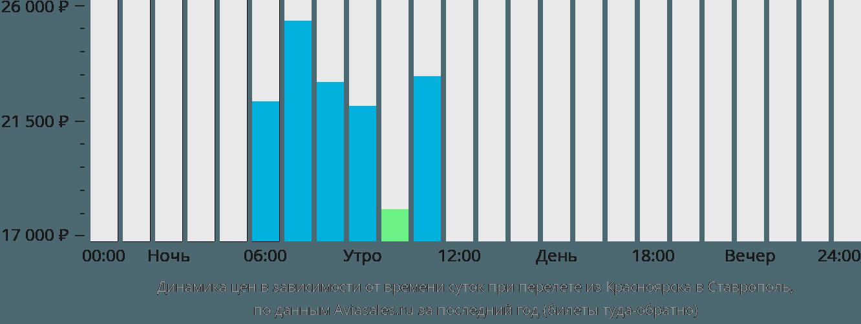 Динамика цен в зависимости от времени вылета из Красноярска в Ставрополь
