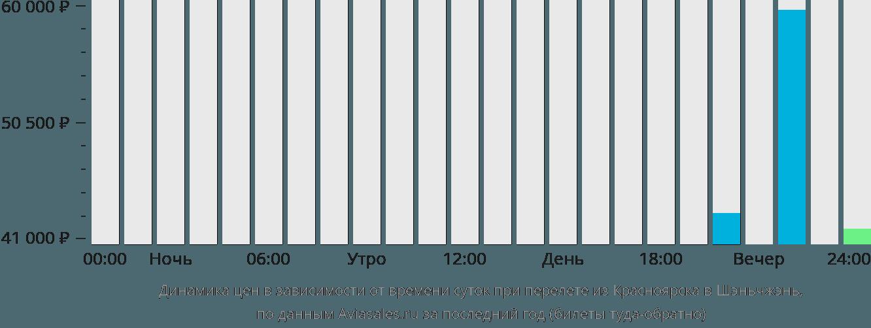 Динамика цен в зависимости от времени вылета из Красноярска в Шэньчжэнь