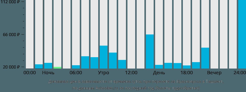 Динамика цен в зависимости от времени вылета из Красноярска в Ташкент