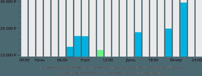 Динамика цен в зависимости от времени вылета из Красноярска в Тбилиси