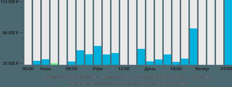Динамика цен в зависимости от времени вылета из Красноярска в Узбекистан