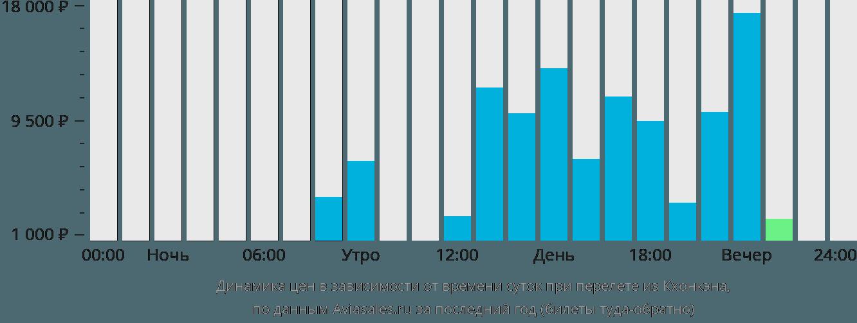 Динамика цен в зависимости от времени вылета из Кхонкэна