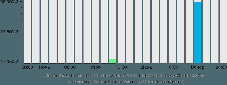 Динамика цен в зависимости от времени вылета из Киркенеса в Брюссель