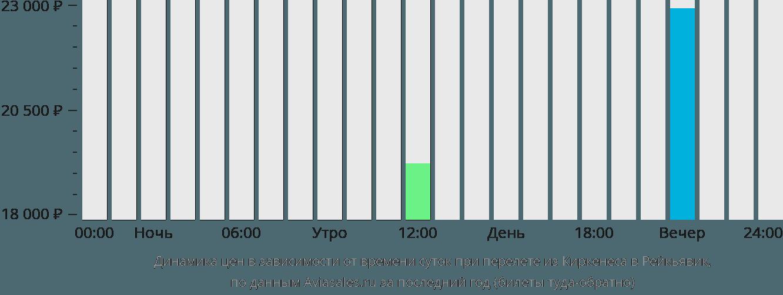 Динамика цен в зависимости от времени вылета из Киркенеса в Рейкьявик