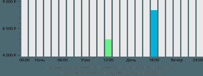 Динамика цен в зависимости от времени вылета из Калибо в Себу